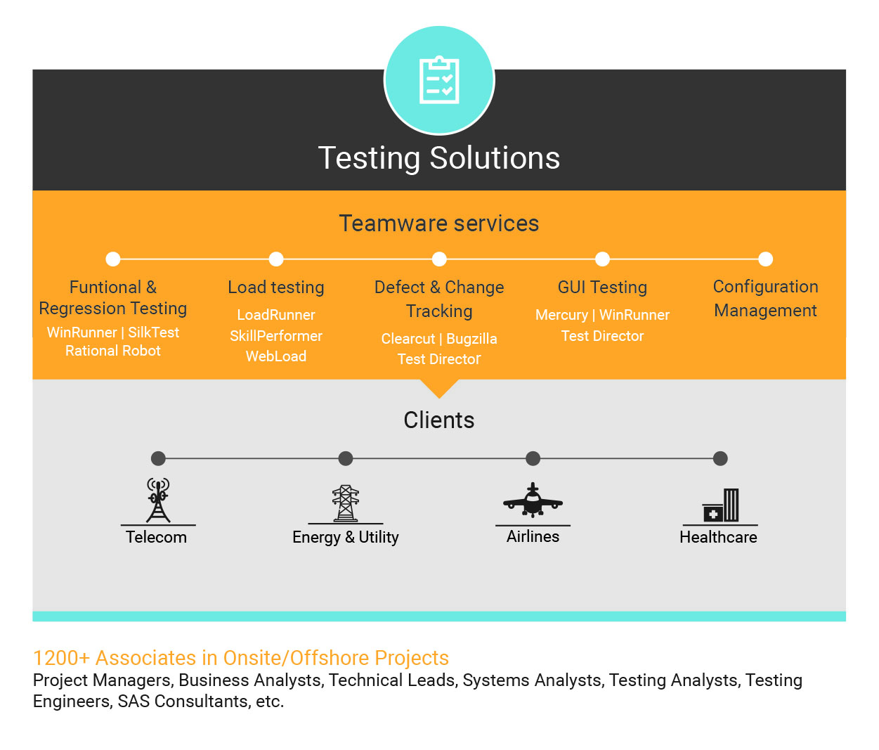 Testing Solutions