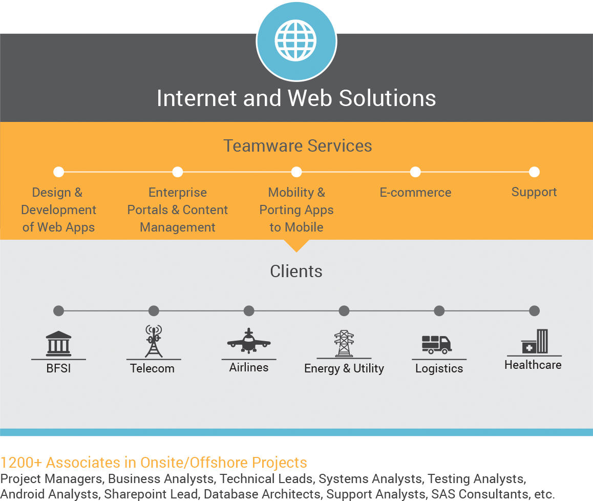 Internet and Web Solutions